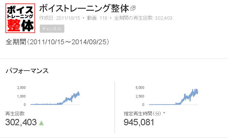 【Youtube】30万回再生されました